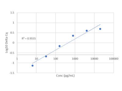 Rat TNF-alpha IQELISA Kit