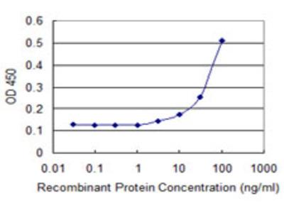 TNNI2 Monoclonal Antibody