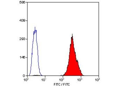 Anti-CD42a antibody [GRP-P] (FITC)