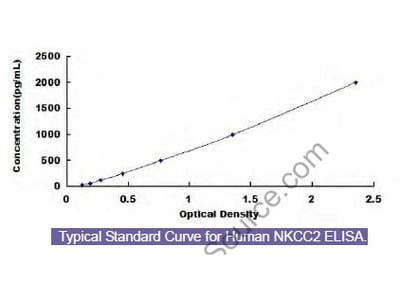 Human Na-K-Cl Cotransporter 2 (NKCC2) ELISA Kit