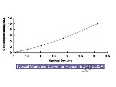 Human 3-Hydroxybutyrate Dehydrogenase 1 (BDH1) ELISA Kit
