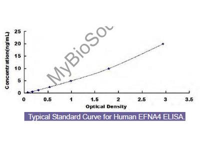 Human Ephrin A4 (EFNA4) ELISA Kit