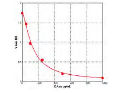 Mouse Galanin Receptor 2 ELISA Kit (GALR2)
