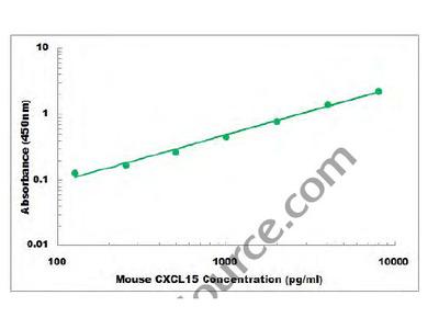 Mouse CXCL15 ELISA Kit