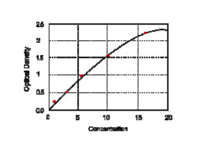 Human CXC-chemokine receptor 4, CXCR4 ELISA Kit
