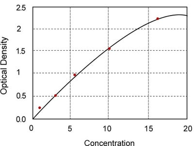 Rat Dicarbonyl/L-Xylulose Reductase (DCXR) ELISA Kit