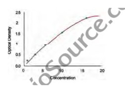 Mouse Peroxisome Proliferator-Activated Receptor Gamma Coactivator 1 Alpha (PGC1alpha) ELISA Kit