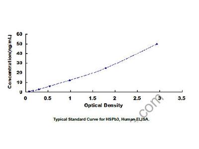 Human Heat Shock Protein Beta 3 (HSPb3) ELISA Kit