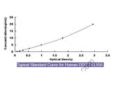 Human DNA Damage Inducible Transcript 3 (DDIT3) ELISA Kit
