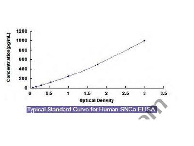 Human Synuclein Alpha (SNCa) ELISA Kit