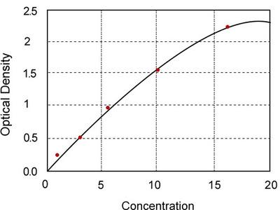 Mouse coagulation factor Xa, FXa ELISA Kit