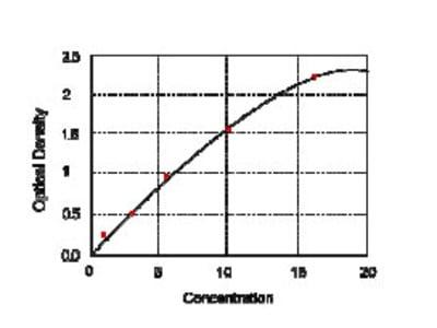 Mouse Acetyl-Coa Carboxylase1 (ACC1) ELISA Kit