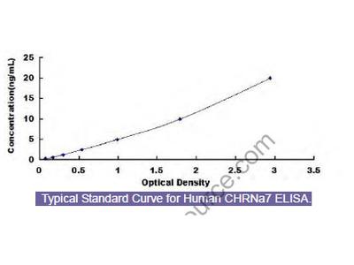 Human Cholinergic Receptor, Nicotinic, Alpha 7 (CHRNa7) ELISA Kit