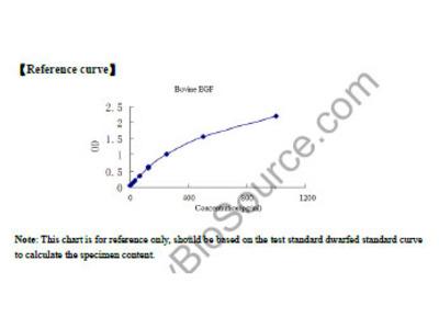Bovine Epidermal Growth Factor (EGF) ELISA Kit