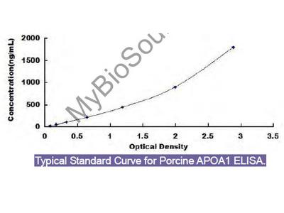 Porcine Apolipoprotein A1 (APOA1) ELISA Kit