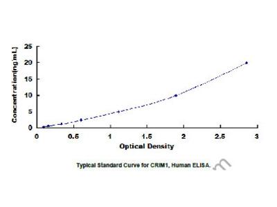 Human Cysteine Rich Transmembrane BMP Regulator 1 (CRIM1) ELISA Kit
