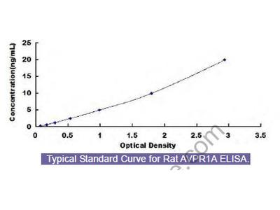 Rat Vasopressin V1a Receptor (AVPR1A) ELISA Kit