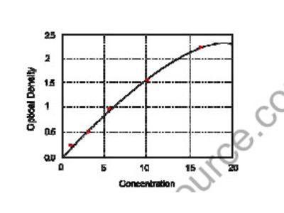 Human Cluster of differentiation 133, CD133 ELISA Kit