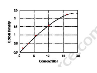 Human Voltage-dependent Calcium Channel Subunit Alpha-2, delta-1 (CACNA2D1) ELISA Kit