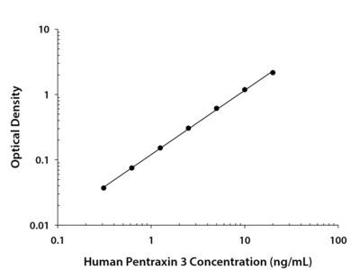 Pentraxin 3 /TSG-14 ELISA