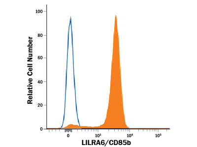 LILRA6 /CD85b APC-conjugated Antibody