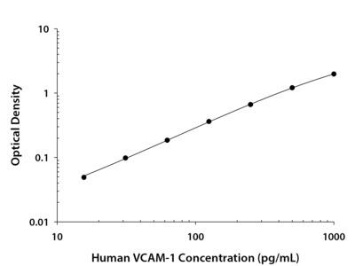 VCAM-1 /CD106 ELISA