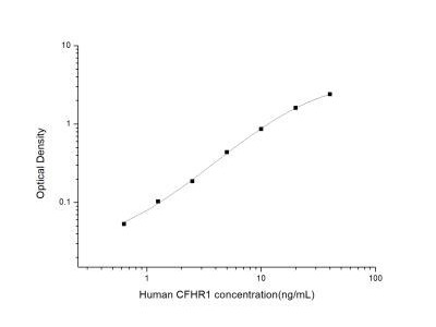 Complement Factor H-related 1 /CFHR1 /CFHL1 ELISA Kit