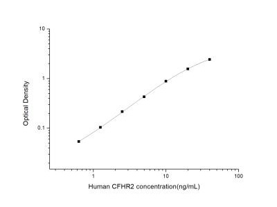 Complement Factor H-related 2 /CFHR2 /CFHL2 ELISA Kit