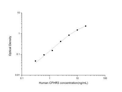 Complement Factor H-related 3/CFHR3 ELISA Kit