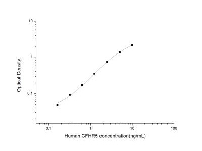 Complement Factor H-related 5/CFHR5 ELISA Kit