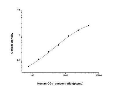 Chorionic Gonadotropin alpha Chain (hCG alpha) ELISA Kit
