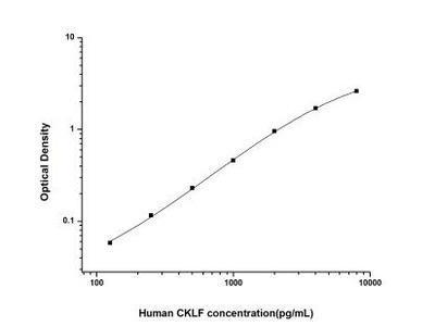 Chemokine-like factor ELISA Kit