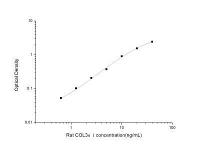 Collagen III alpha 1/COL3A1 ELISA Kit