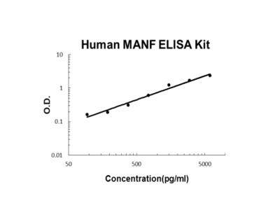 Human MANF ELISA Kit PicoKine