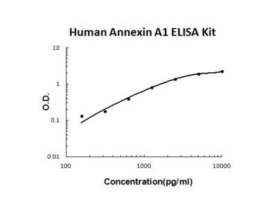 Human Annexin A1 ELISA Kit PicoKine