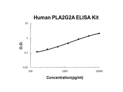 Human PLA2G2A ELISA Kit PicoKine