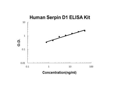 Human Serpin D1 ELISA Kit PicoKine