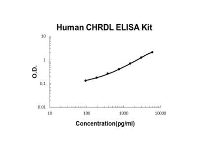 Human CHRDL1 ELISA Kit PicoKine