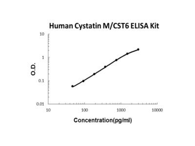 Human Cystatin M/CST6 ELISA Kit PicoKine
