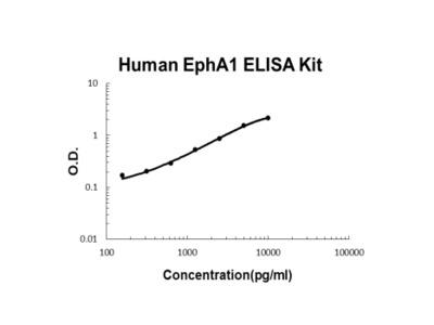 Human EphA1 ELISA Kit PicoKine