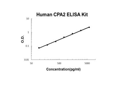 Human CPA2 ELISA Kit PicoKine