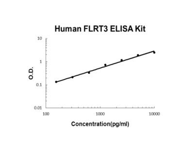 Human FLRT3 ELISA Kit PicoKine
