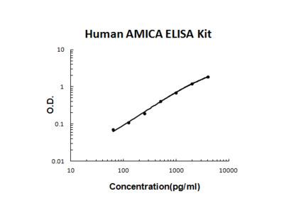 Human AMICA/JAML PicoKine ELISA Kit