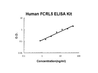 Human FCRL5 ELISA Kit PicoKine