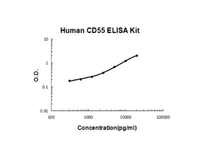 Human CD55 PicoKine ELISA Kit