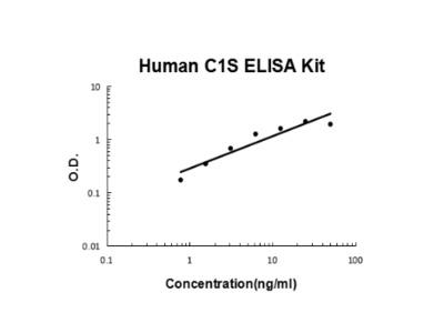 Human C1S PicoKine ELISA Kit