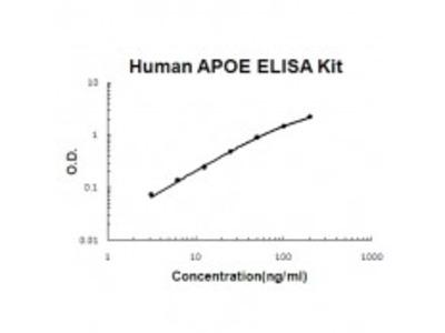 Human APOE ELISA Kit EZ-Set (DIY Antibody Pairs)