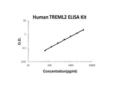 Human TREML2 ELISA Kit PicoKine