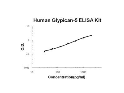 Human Glypican-5/GPC5 ELISA Kit PicoKine