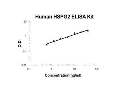 Human Endorepellin/HSPG2 ELISA Kit PicoKine